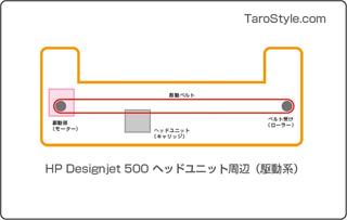 Designjet 500 駆動系